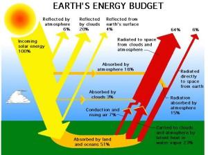 solarenergybudget1