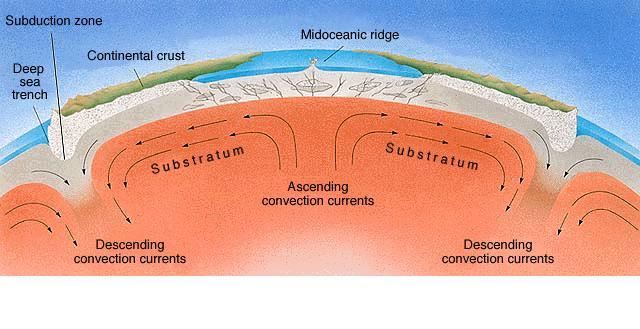 Earth interior tectonics schematic