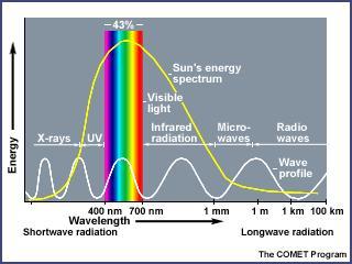 Solar Energy Albedo And The Polar Regions Energy And