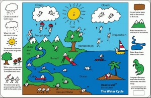 watercycleplacemat image